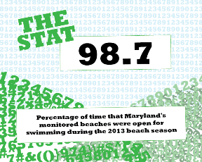 THE STAT - 98.7 - Percentage of time that Maryland's monitored beaches were open for swimming during the 2013 beach season